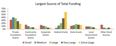 bar chart showing largest source of funding by grant type for small, medium, large, very large, and extra-large organizations