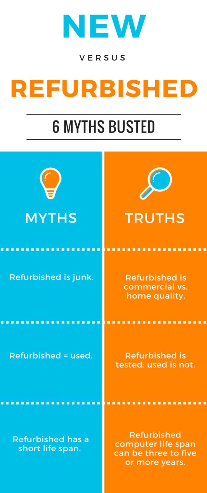 Myth: refurbished is junk. Truth: Refurbished is commercial vs. home quality. Myth: Refurbished = used. Truth: Refurbished is tested; used is not. Myth: Refurbished has a short life span. Truth: Refurbished computer life span can be three to five or more years.