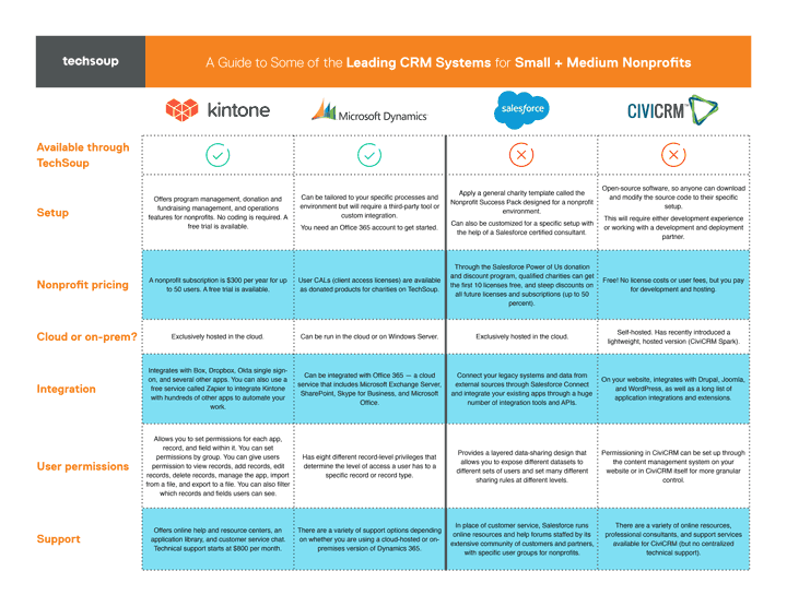 a guide to some of the leading crm systems for small and medium nonprofits