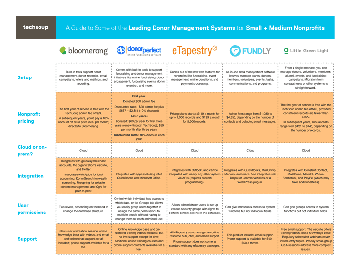 a guide to some of the leading donor management systems for small and medium nonprofits