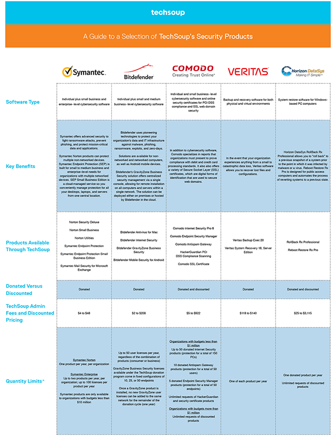 comparison chart of techsoup security products for nonprofits