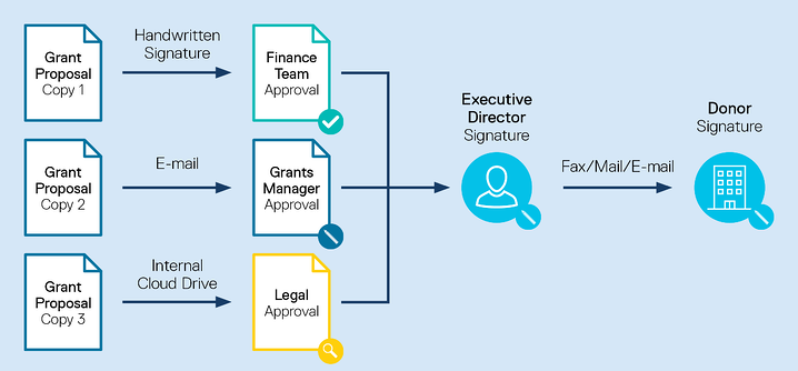 three copies of a grant proposal, one sent to the finance team for a handwritten signature, one mailed to the grants manager, one placed on a cloud drive for legal approval; then all go to the executive director and donor for their signatures