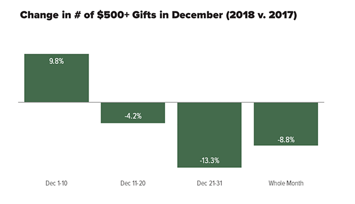 bar chart showing drop in gifts in the last 20 days of December 2018 compared with the previous year