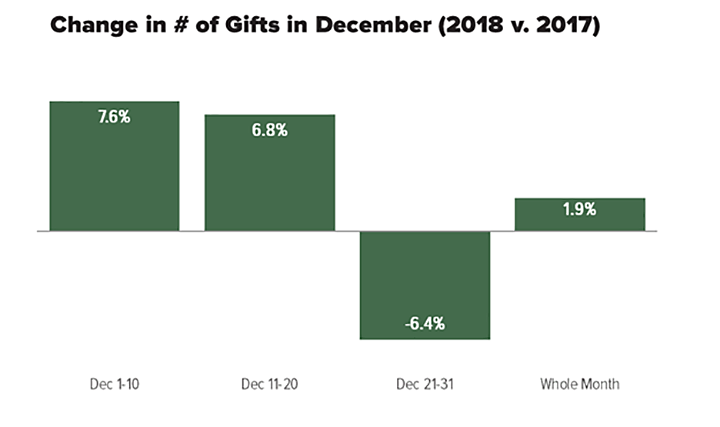bar chart showing a dip in the number of gifts in the last 10 days of December 2018 compared with the previous year