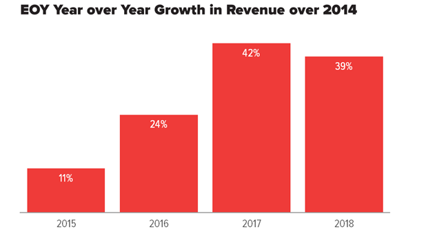 bar chart showing that revenue has grown every year since 2014 but that it declined slightly in 2018 from the high in 2017