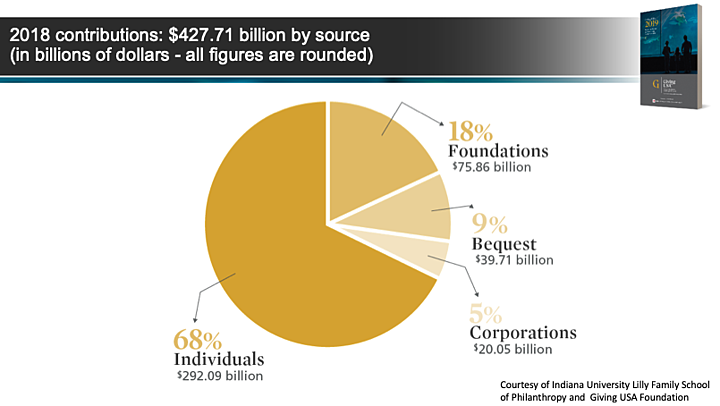 pie chart showing 68% of 2018 contributions from individuals, 18% from foundations, 9% from bequests, and 5% from corporations