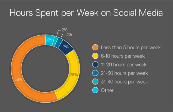 hours per week libraries spent on social media. 7%: 11-20 hours; 3%: 21-30 hours; 2%: 31-40 hours; 4%: other amount