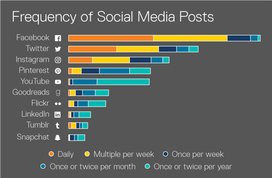 image with the text 'Frequency of Social Media Posts' and an illustration of a chart that shows the frequency by channels