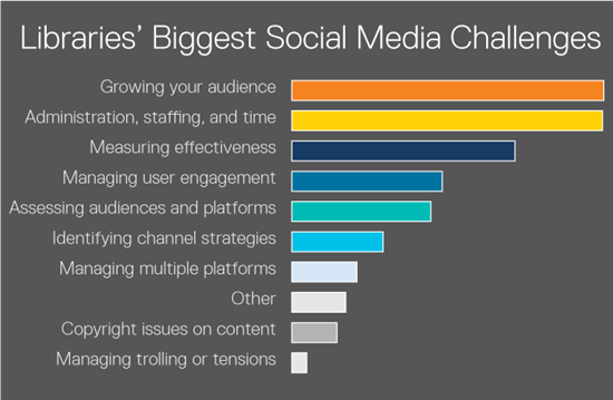 image with the text 'Libraries' Biggest Social Media Challenges' and an illustration of the challenges in the form of a chart