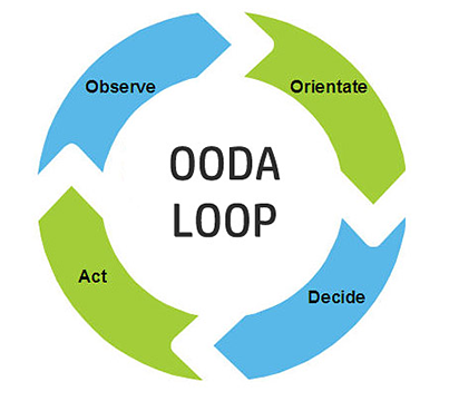 circular diagram with four parts, observe, orientate, decide, act, each pointing to the next one clockwise