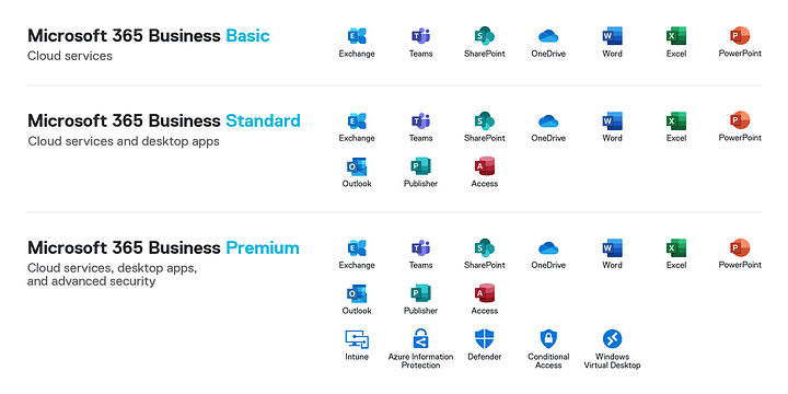 illustration of the applications included in the Basic, Standard, and Premium editions of Microsoft 365 Business