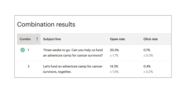 """results of an A/B test with a """"can you help"""" message opened more often than """"let's fund together."""""""
