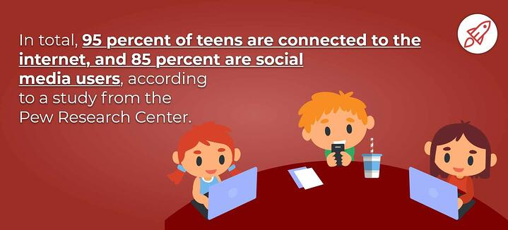 infographic showing children online; 95% of teens are connected to the Internet; 85% use social media