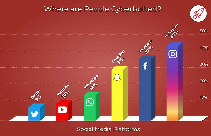 bar graph showing bullying on platforms, from low to high, Twitter, YouTube, WhatsApp, Snapchat, Facebook, Instagram
