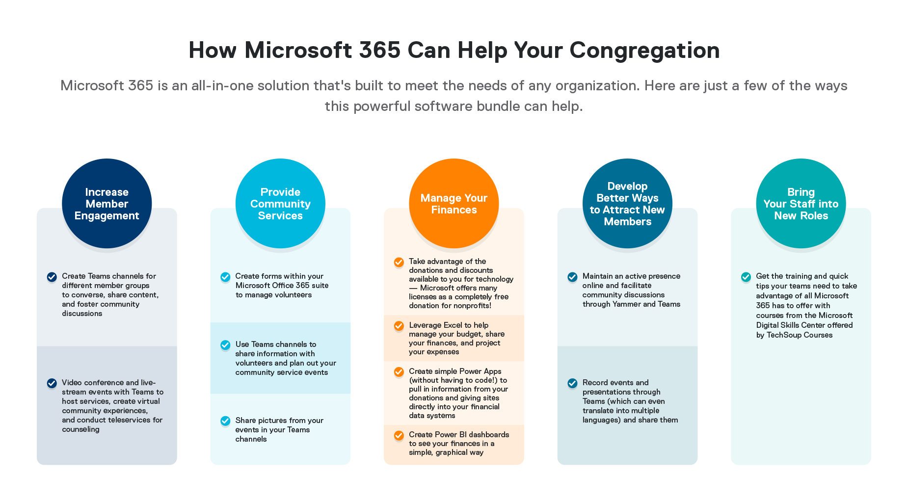 infographic showing how congregations can use Microsoft 365 to increase member engagement, provide community services, manage finances, attract new members, and bring staff into new roles