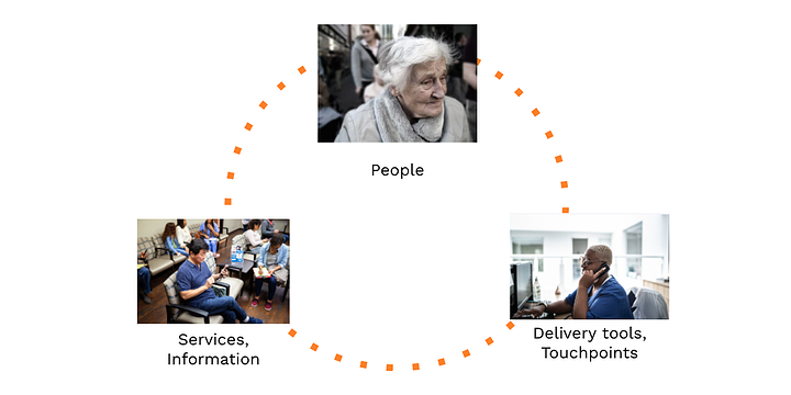 dotted line connecting photos representing people; delivery tools and touchpoints; and services and information