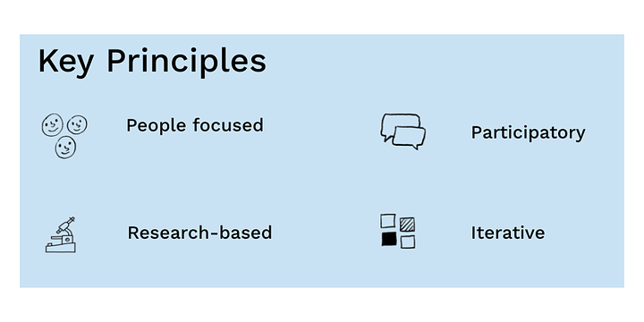 graphic of key principles with little sketches illustrating people-focused; participatory; research-based; and iterative