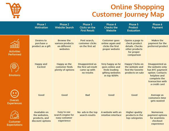 table showing activities, emotions, overall experience, and expectations over six phases of online shopping