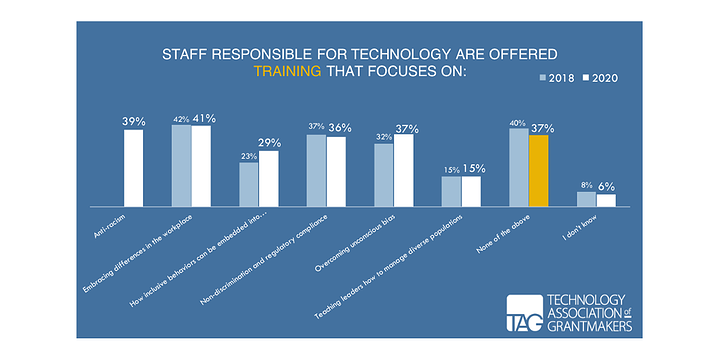 graph showing the types of training that foundations offer to tech staff
