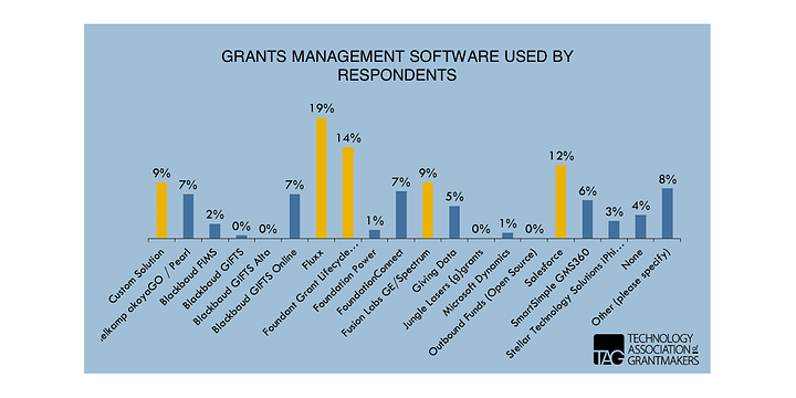 graph showing grants management software used by the 233 foundation respondents