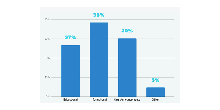 bar chart of topics: 27% educational, 38% informational, 30% announcements, 5% other