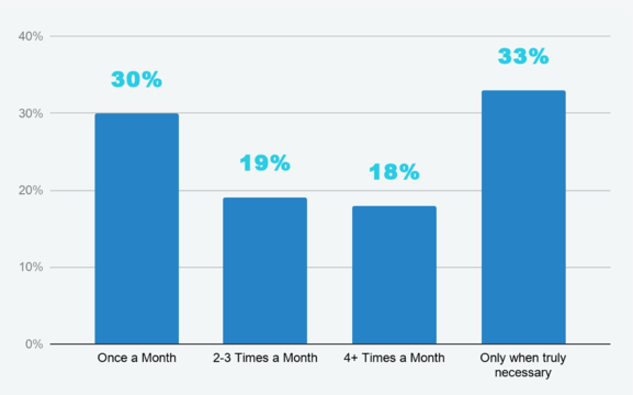 bar graph, 30% send emails once a month, 19% send 2-3 times; 18% send 4+ times, 33% send when necessary