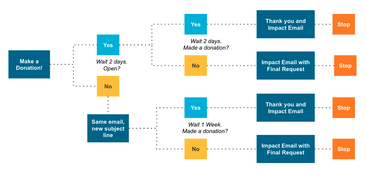 chart of email flow from first donation request through either third request or thank-you
