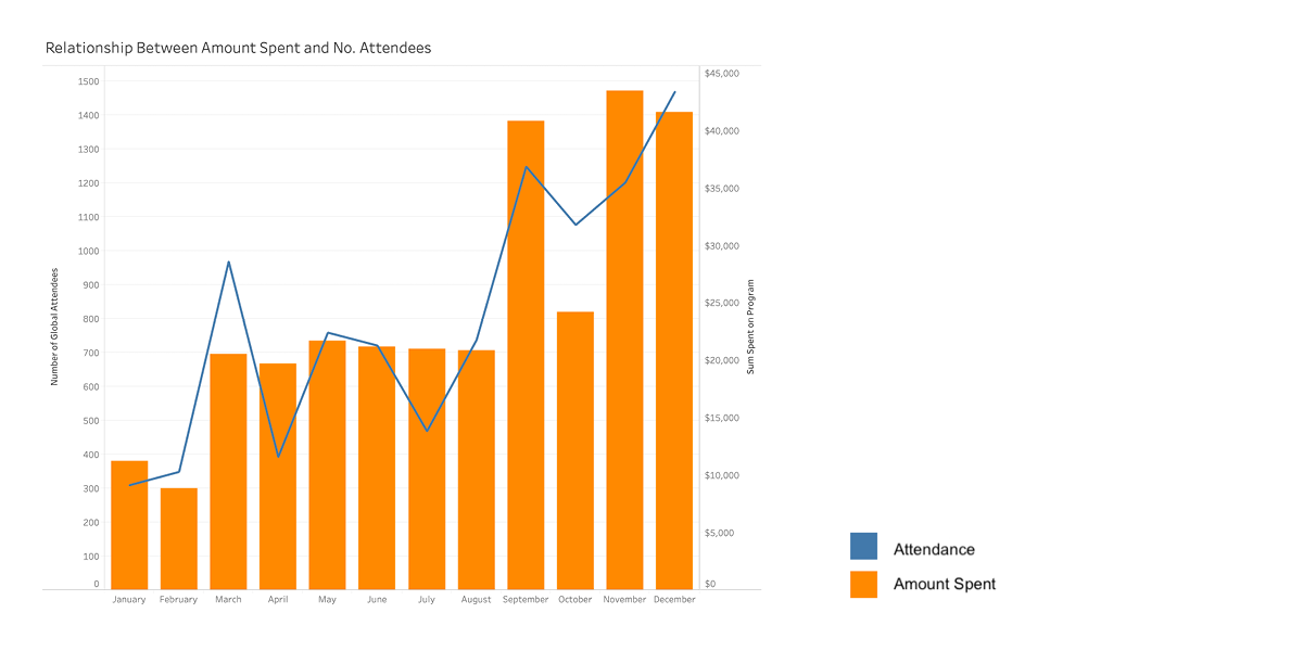 chart showing attendance as a line displayed on top of amount spent as bars