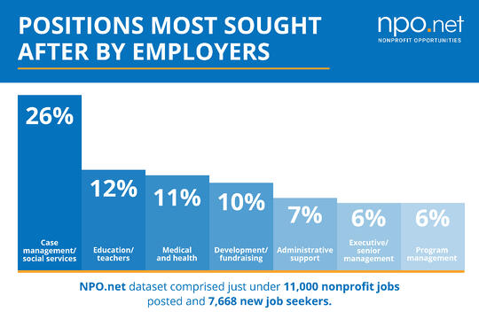 bar chart of positions most sought after by employers, showing the numbers listed in the preceding text