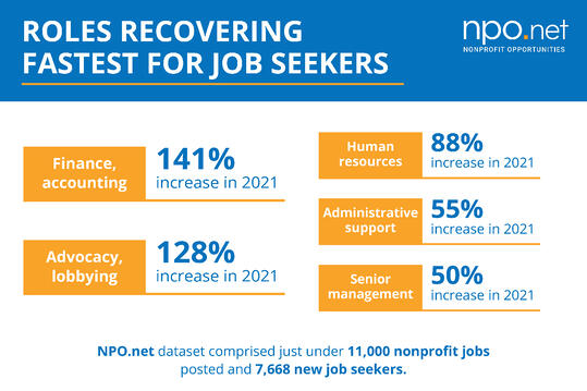 graphic display of roles recovering fastest for job seekers, showing the numbers from the preceding text