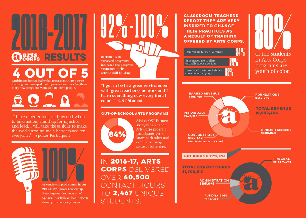 example of text and graphics in a nonprofit annual report (ArtCorps 2017)