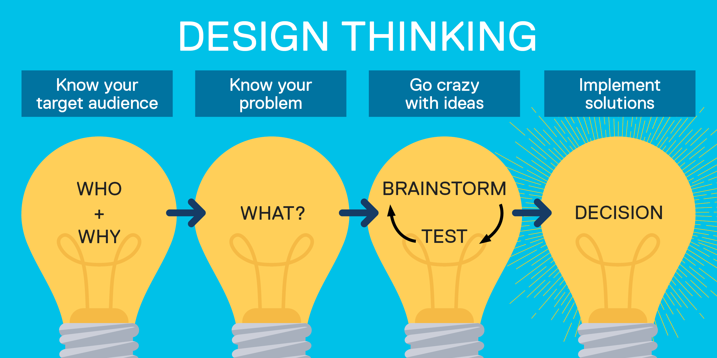 Design thinking: Know your target audience (who + why); know your problem (what); Go crazy with ideas (brainstorm and test); implement solutions (decision)