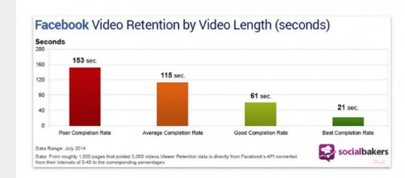 Facebook video retention bar graph