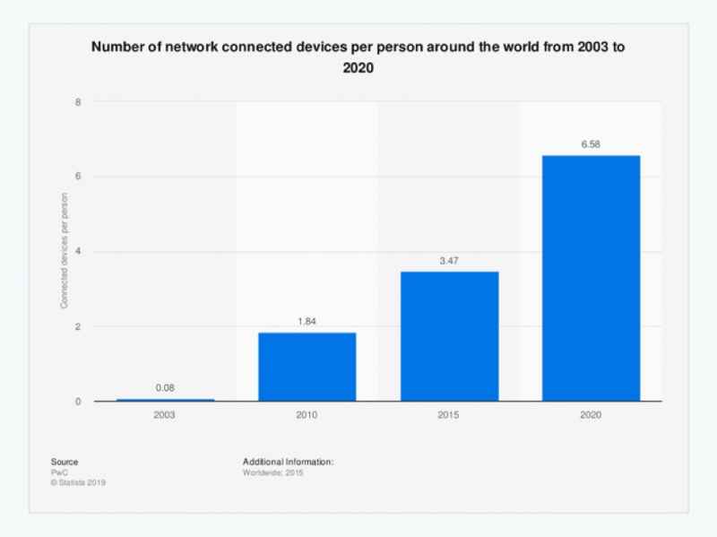 Number of network connected devices per person around the world from 2003 to 2020